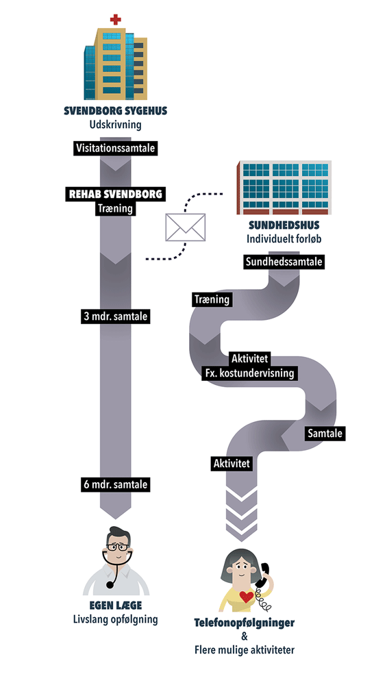 Infografik af patientforløb
